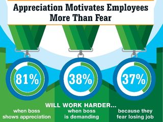 Glassdoor-motivation_Dec2013